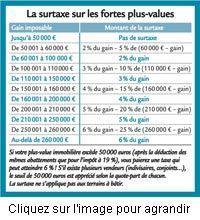 23/10/13 - #immobilier : Tout savoir sur la surtaxe des plus-values immobilières