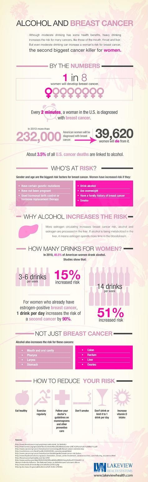22 best Breast Cancer Infographics images on Pinterest Breast - mammography resume