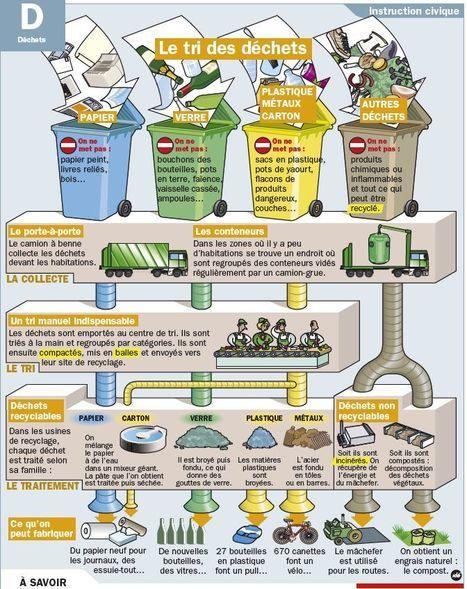Le tri des déchets | POURQUOI PAS... EN FRANÇAIS ? | Scoop.it