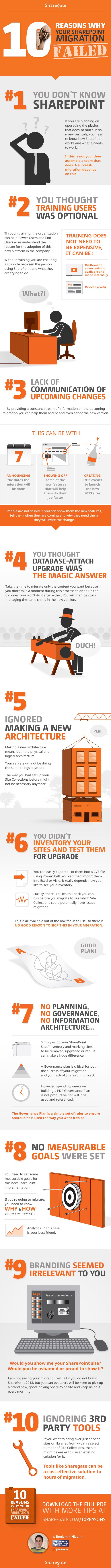 10 Reasons Why Your SharePoint Migration failed | SharePoint | infographic | ram2013