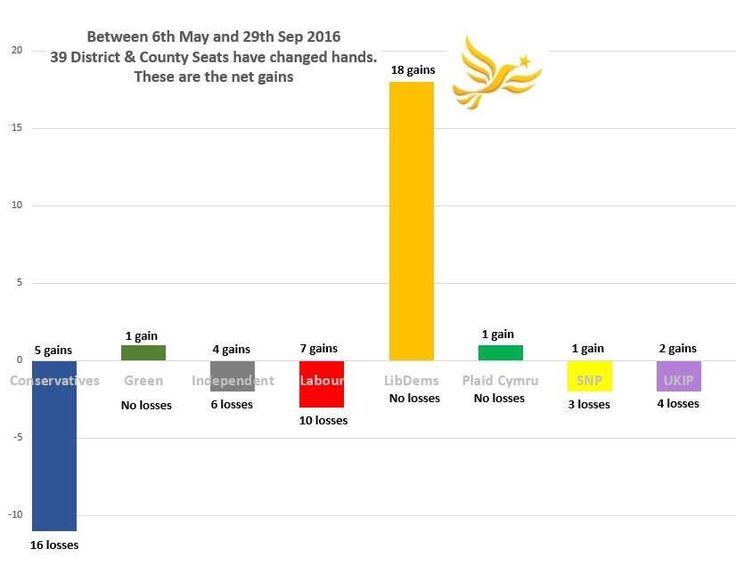 UK election results for May through September 2016