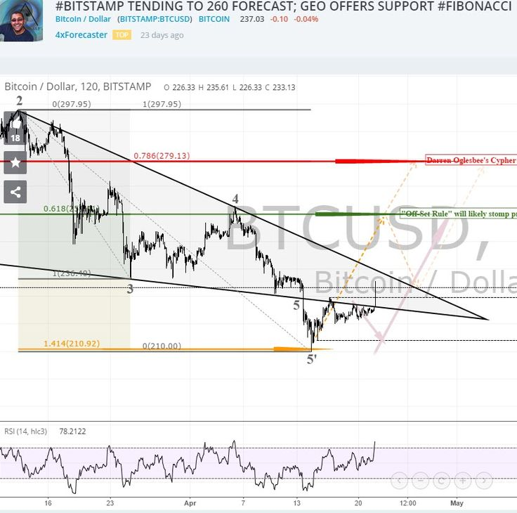 BITSTAMP TENDING TO $260 FORECAST; GEO OFFERS SUPPORT FIBONACCI Bitcoin / Dollar (BITSTAMP:BTCUSD) Current Price 237.57 change 0.19% graph by 4xForecaster draw 23 days ago