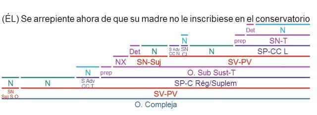 Videoblog Sintaxis Fácil: EJERCICIOS RESUELTOS ORACIONES SUBORDINADAS SUSTANTIVAS