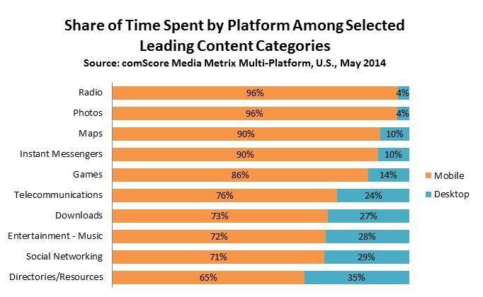 konzumacia sluzieb cez digitalne media v USA