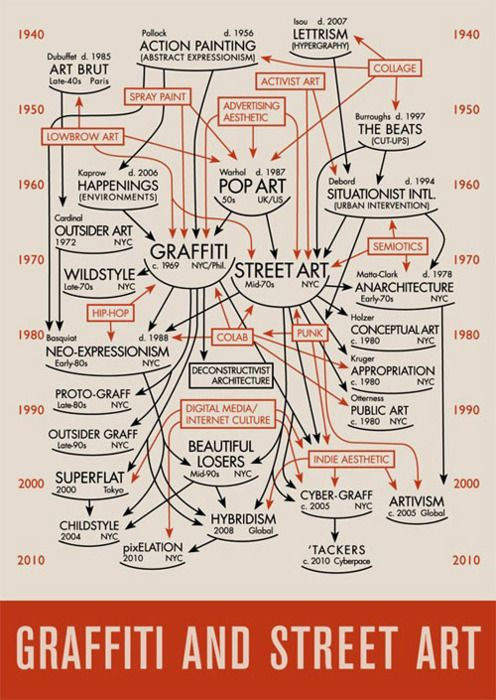 93 best Infographies images on Pinterest Infographic, Teaching