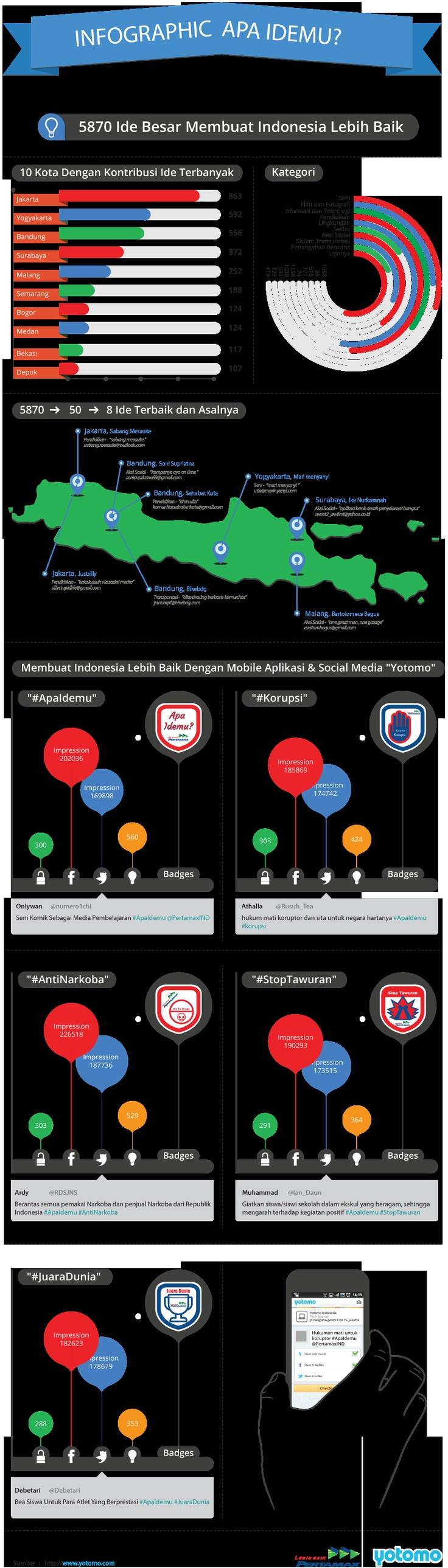 Infographic #ApaIdemu