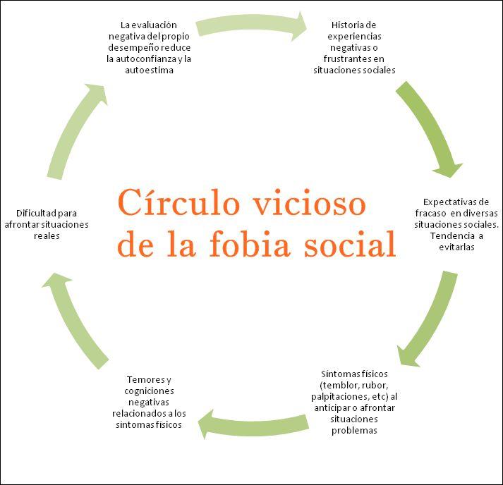 Fobia social explicada en primera persona . Sólo quien lo vive sabe lo que es. Blog  para Entender la fobia social