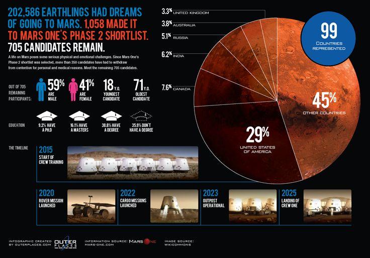 Mars One Infographics