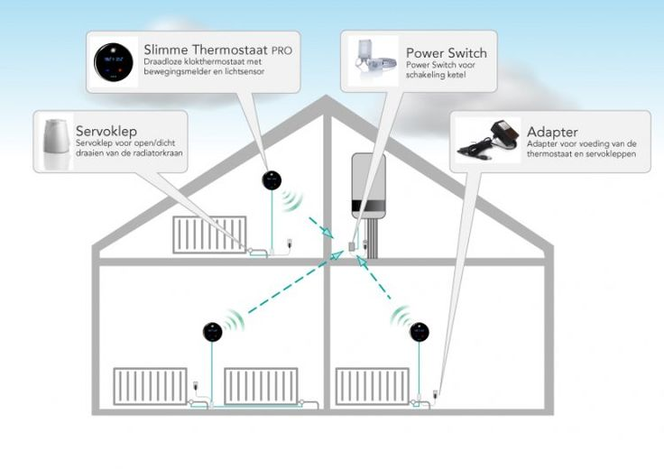 Schematische uitleg zoneregeling bij Slimme Thermostaat
