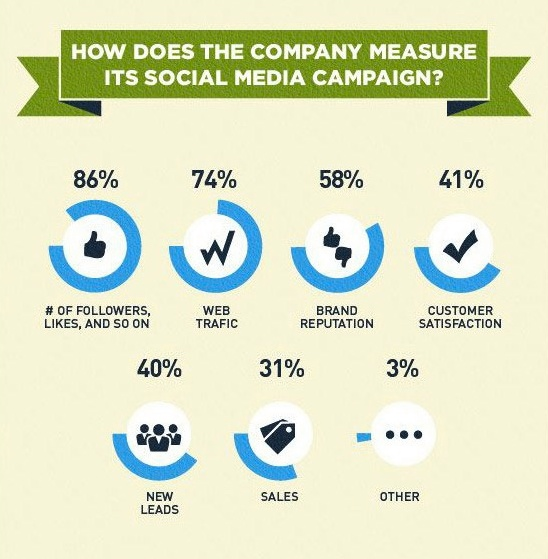 How does your company measure social media?