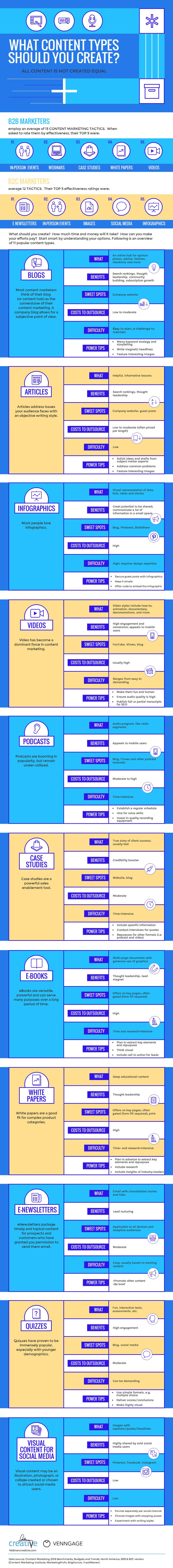 Types of Branded Content: A Guide to 11 Popular Formats