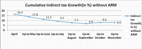 Growth in Direct / Indirect Tax Collections up to November, 2016 - http://taxguru.in/income-tax/growth-direct-indirect-tax-collections-november-2016.html