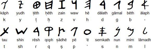 How to write aramaic numbers