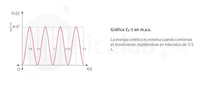 Energía cinética - tiempo