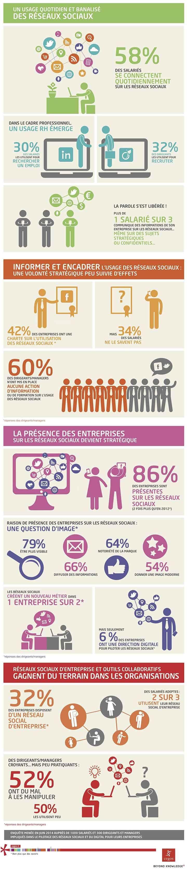 usages et bénéfices recherchés dans les réseaux sociaux au sein des entreprises #socialMedia #médiasSociaux