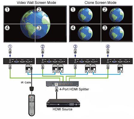 2x2 HDMI VGA Video Wall Controller System