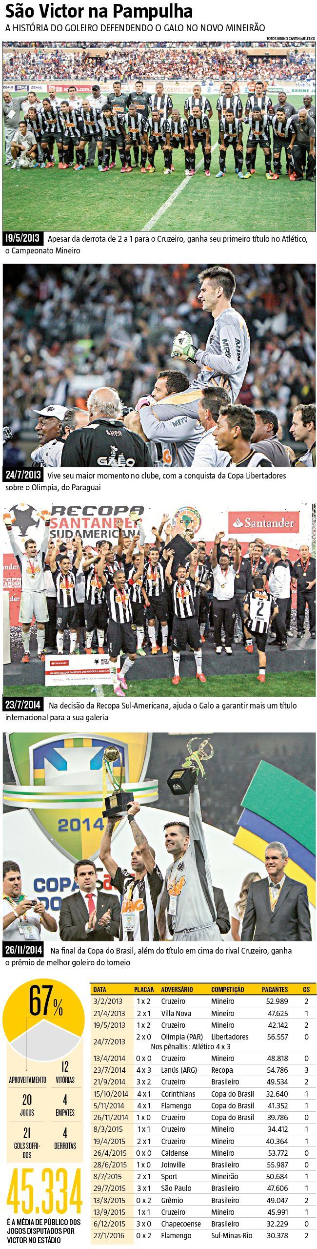 Atlético volta ao Mineirão em Libertadores, com Victor representante solitário da final de 2013 #Victor #AtleticoMineiro #Esporte #Libertadores  #infográfico #infografia #HojeEmDia