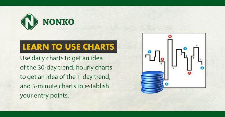 Use Daily Charts