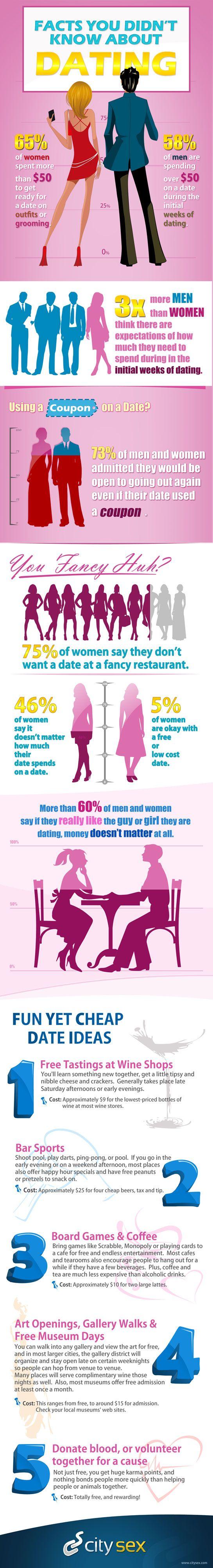 75% des femmes ne veulent pas d'un rendez-vous dans un restaurant chic. 46% des femmes disent que la somme qu'il dépense n'a pas d'importance, 5% des femmes acceptent un rendez-vous simple, à faible coût. Plus de 60% des hommes