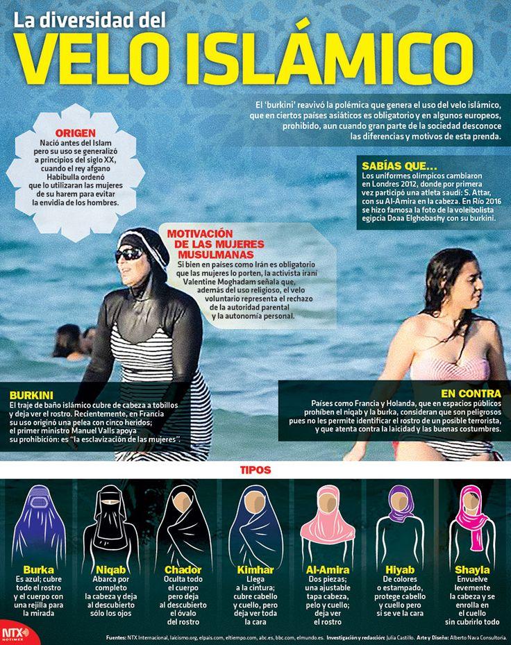 Cónoce la diversidad del velo islámico en la siguiente #Infographic