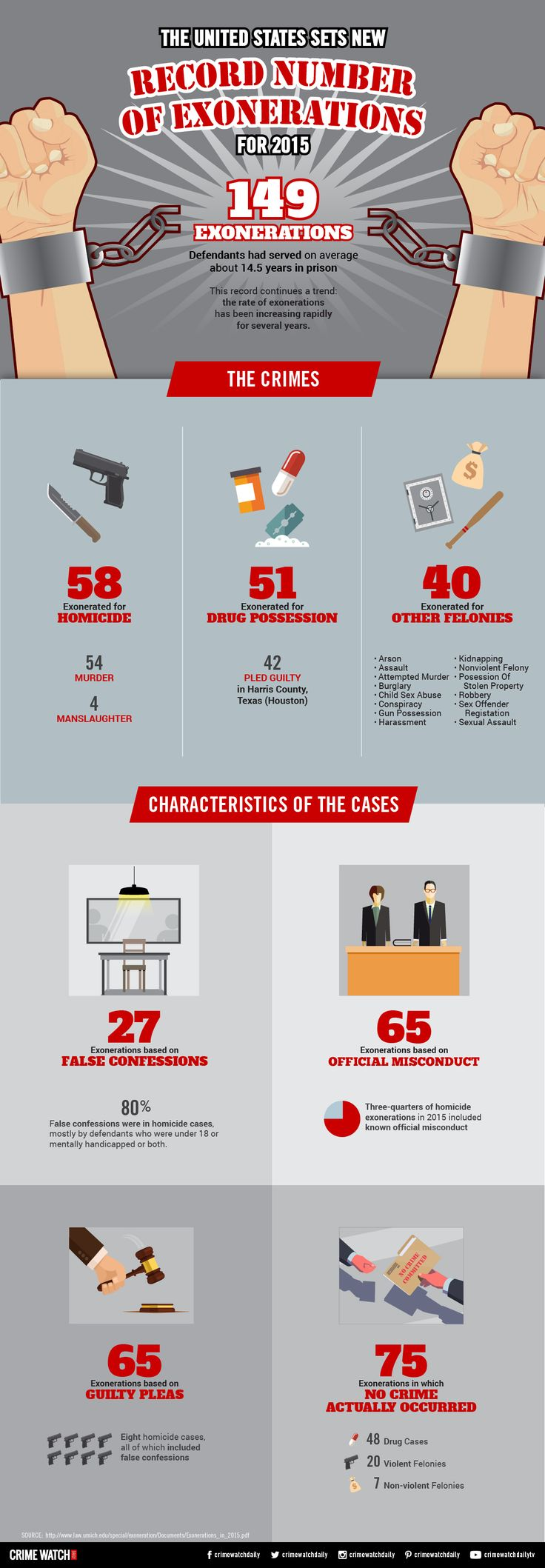 19 best forensic infographics images on pinterest forensic the us set a record number of exonerations in 2015 according to a university of fandeluxe Images