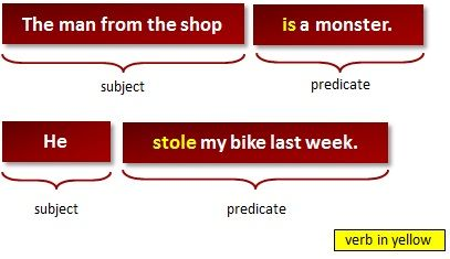 What Is a Predicate? (grammar lesson)