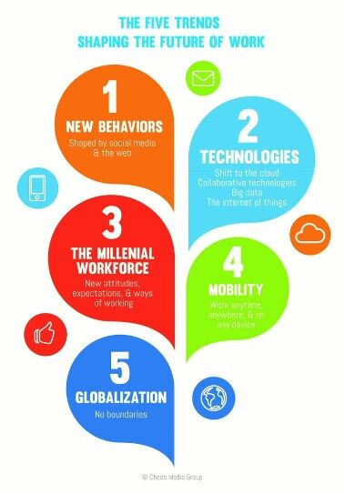 Geleceği şekillendiren 5 trend!