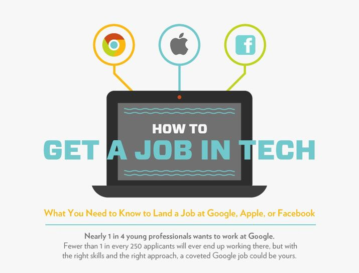 Hasil gambar untuk Here's What I Know About Top Ten Technology Jobs