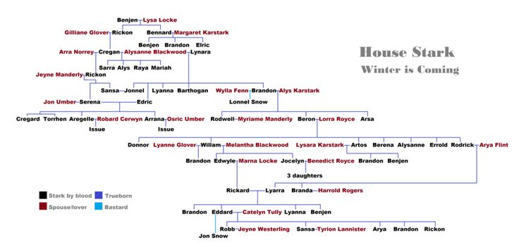 House Stark Family Tree