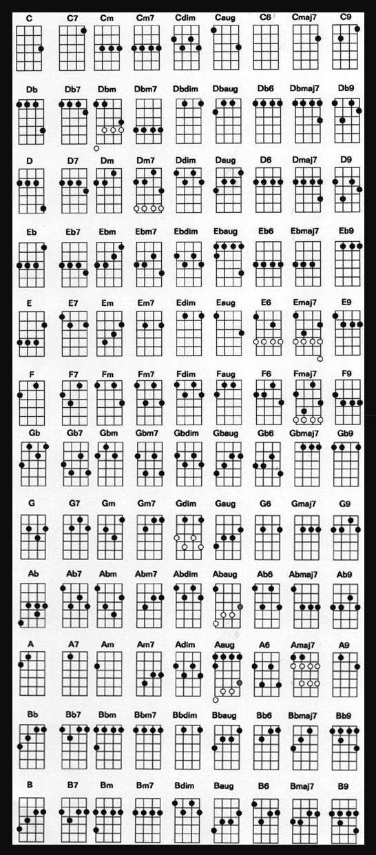 Basic and non basic chords - Imgur