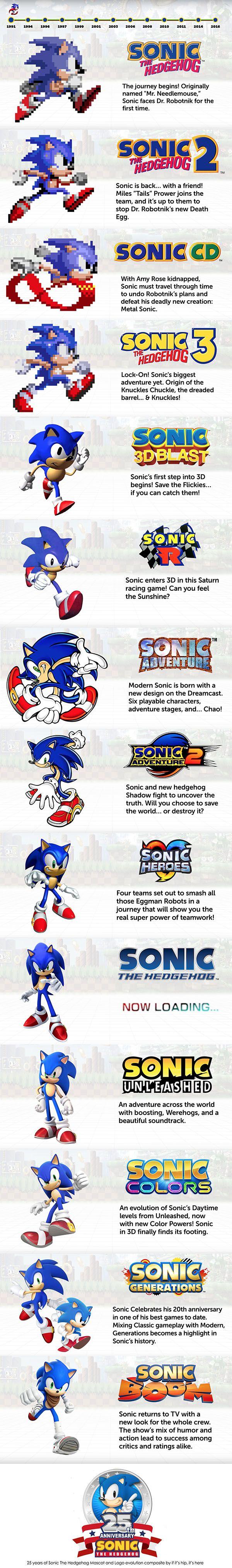 La Evolucion de los 25 Años de Sonic The Hegdehog