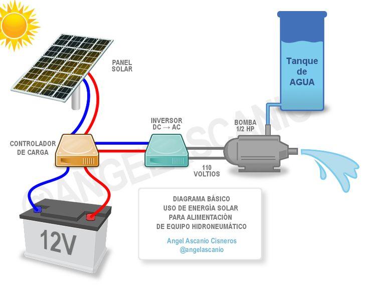 Diagrama Para Conectar Un Panel Solar A Una Bomba De Agua