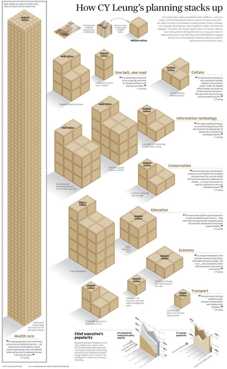 How CY Leung's planning stacks up