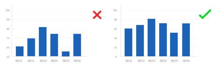 要客观反映真实数据,纵坐标不能被截断,否则视觉感受和实际数据相差很大。左图的数据起始点被截断从50开始。