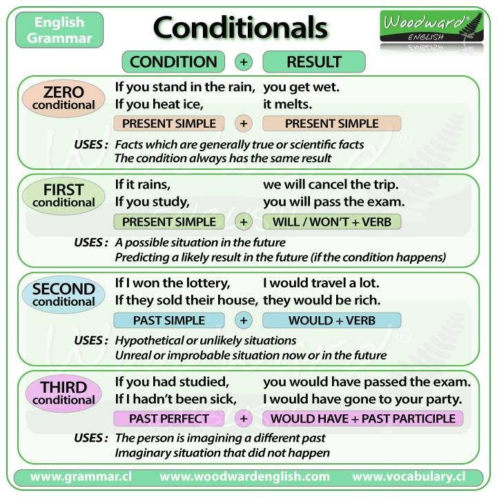 If you won a lot of money, what would you do? This question uses the second conditional. Check out this great graphic from Woodward English that explains the different conditionals. Teachers, take a look at the four classroom activities that use conditionals, on the #AmericanEnglish website > http://1.usa.gov/1DzfGjy.
