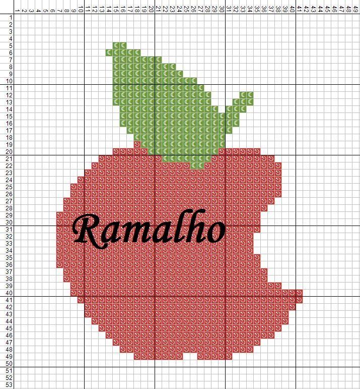 Ramalho C: Mais frutas