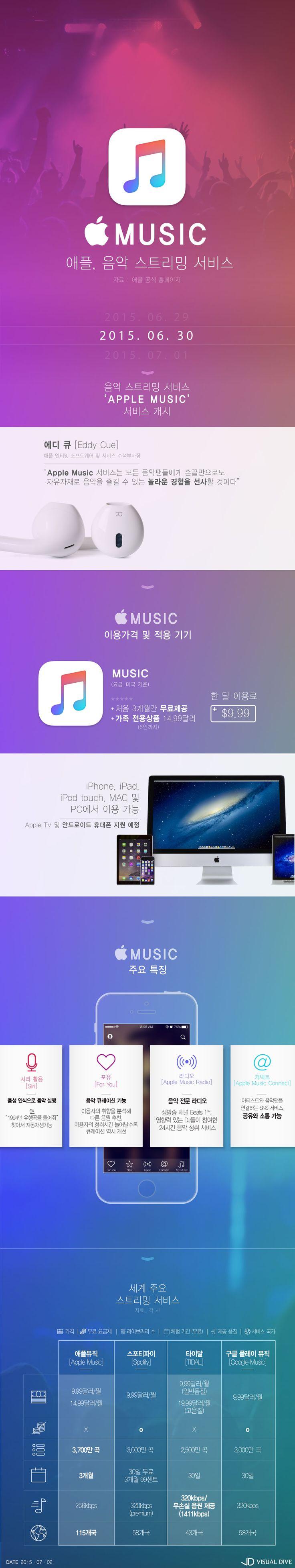 애플, 음악 스트리밍 서비스 '애플뮤직' 공개 [인포그래픽] #Apple / #Infographic ⓒ 비주얼다이브 무단 복사·전재·재배포 금지