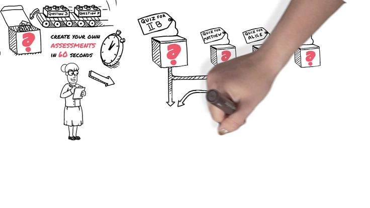 Whiteboard | Animated video | AnimationB2B