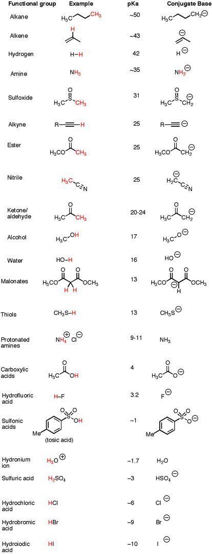 Organic chemistry; pka chart Erfolg im Abitur - Mit ZENTRAL-lernen. Kostenloser Lerntypen-Test