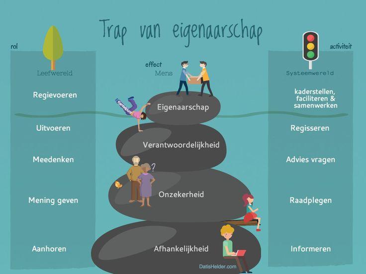 Weg met die participatieladder? | Anke Siegers | LinkedIn