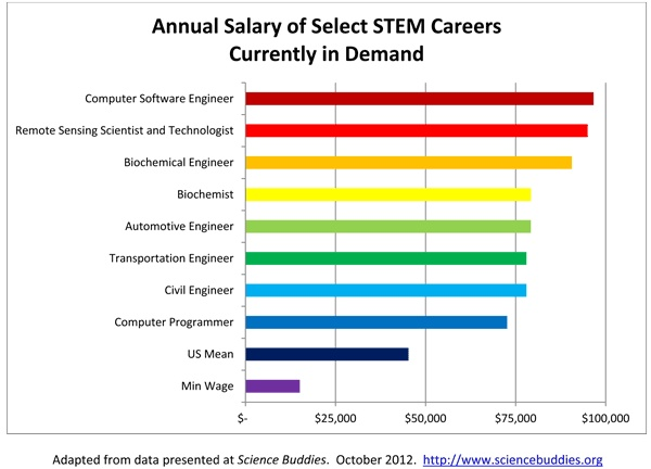 This Is A Chart Illustrating A STEM Careeru0027s Annual Salary For Certain  Professions. It Shows