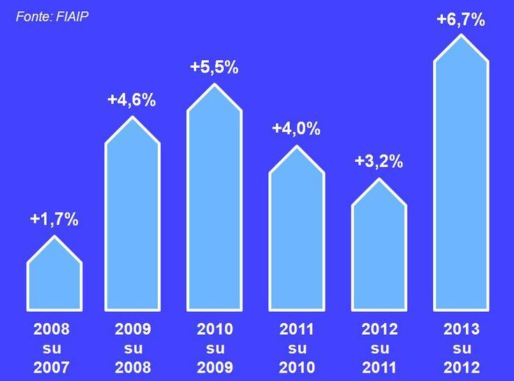 Record di contratti d'affitto nel 2013!