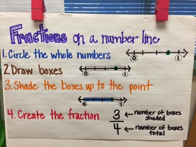 Teaching Chick: Fractions on a Number Line