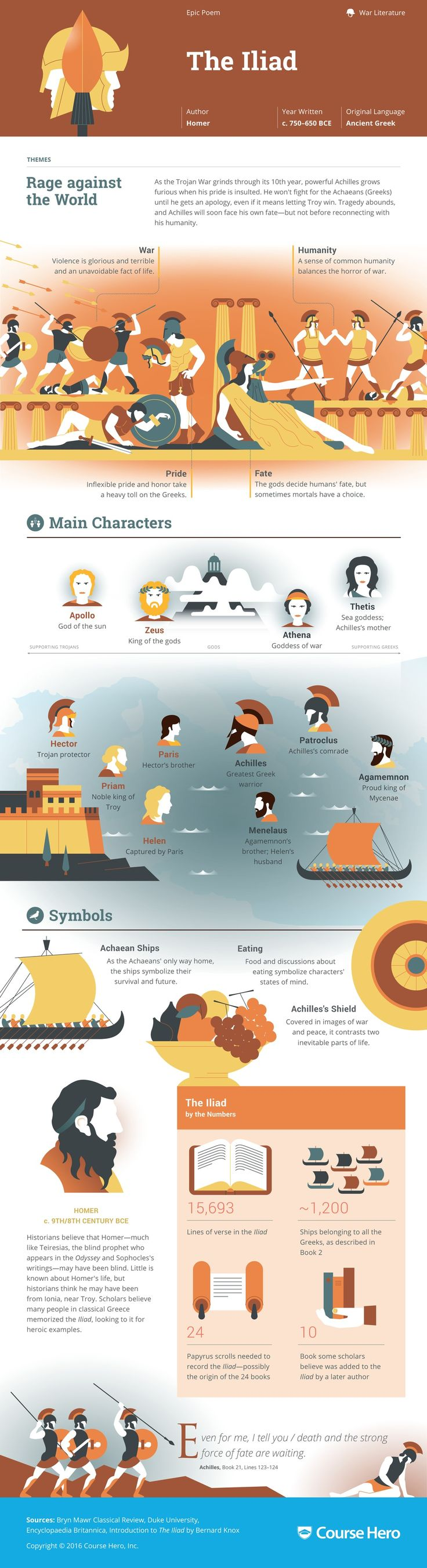 The Iliad Infographic | Course Hero