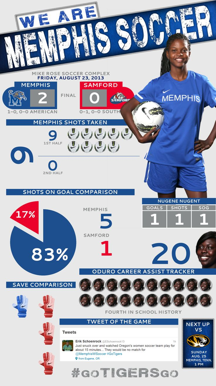 Infographic from tonight's University of Memphis Women's