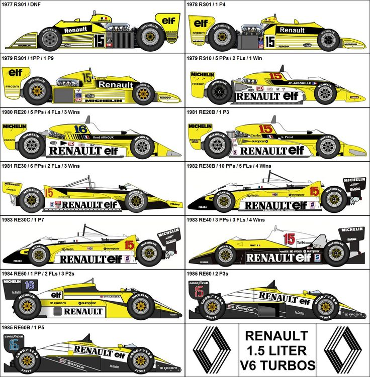Formula One Grand Prix Renault V-6 Turbos 1977-1985
