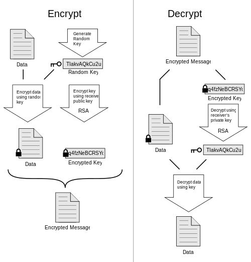 Pretty Good Privacy (PGP). PGP encryption uses a serial combination of hashing, data compression, symmetric-key cryptography, and finally public-key cryptography; each step uses one of several supported algorithms.