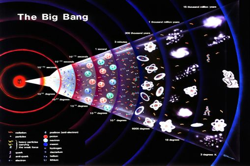 big bang theory or the creation A mysterious effect at the start of the big bang propelled the universe and all  within it through time, a new theory has claimed.