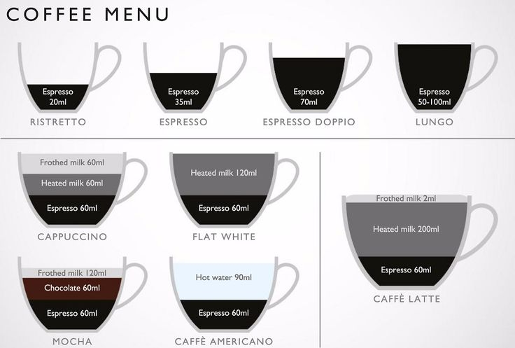 Confused about coffee? Dualit simplifies it for us all! Just add Cuisivin Caffé Collection - shop via: http://bit.ly/2fEszjY