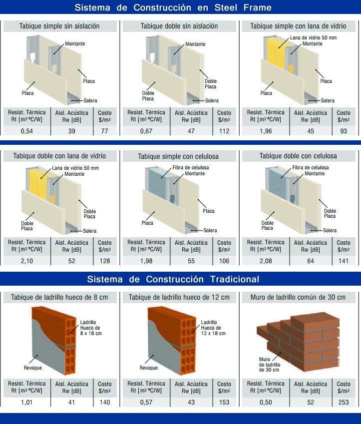 Steel Frame Vs Construccion Tradicional